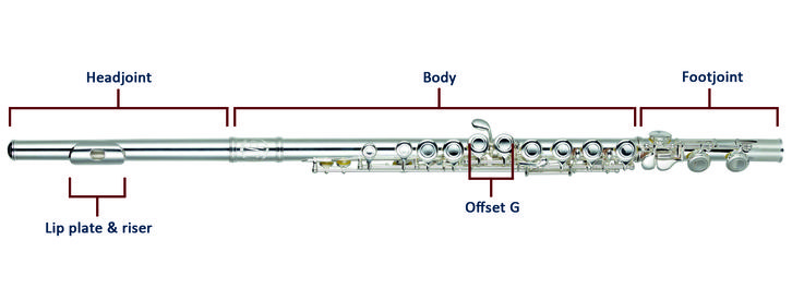 A guide to buying your first flute